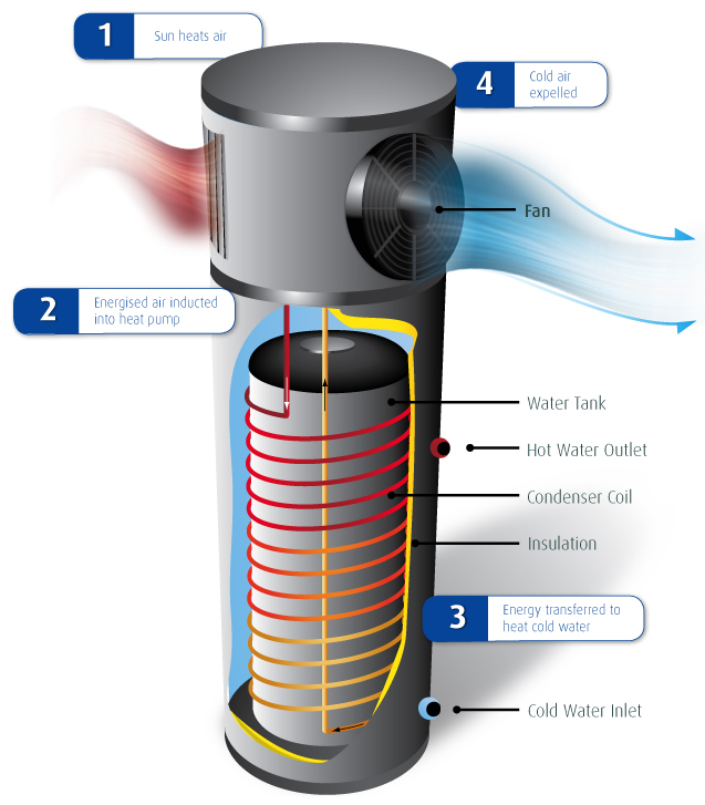 heatpumpwaterheater
